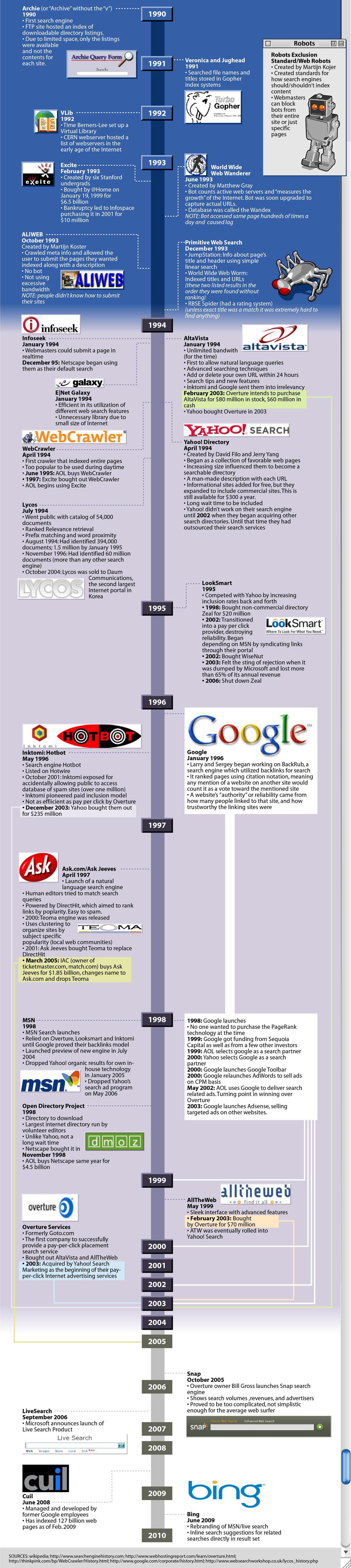 Sejarah Search Engine