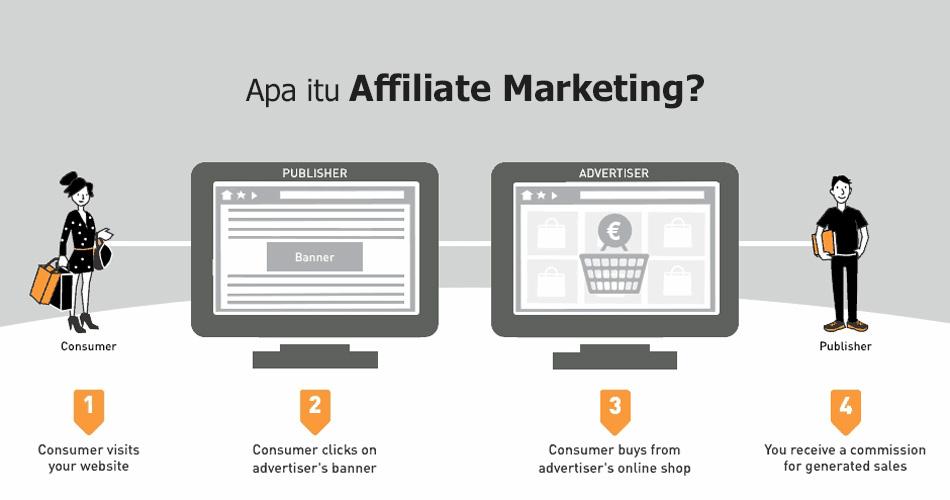 Apa Itu Affiliate Marketing
