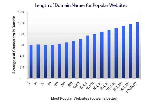 website yang popular hanya 6 karakter