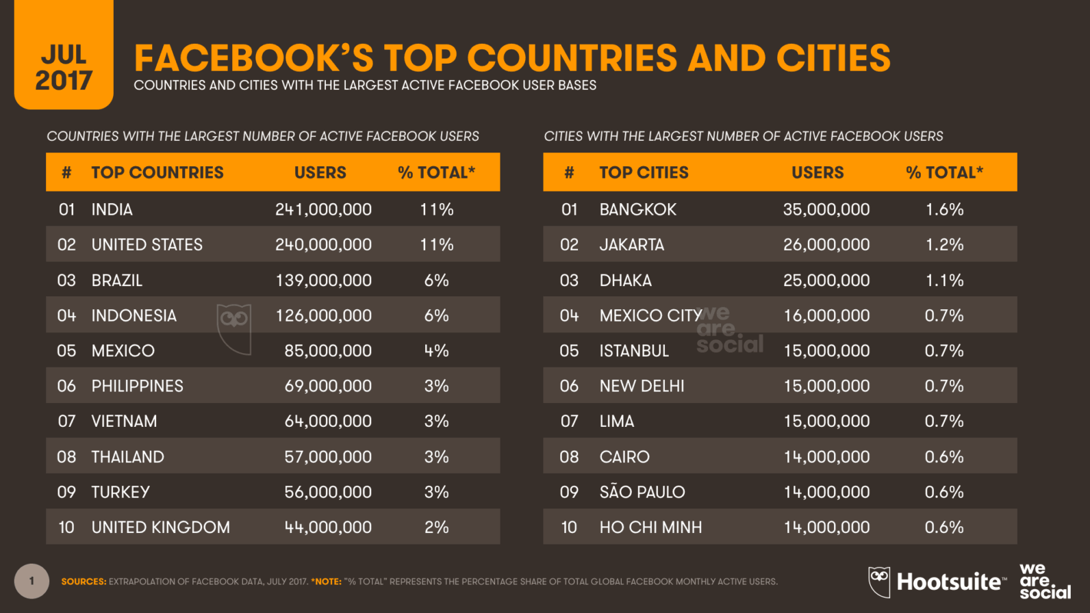 Facebook Country Ranking 2017