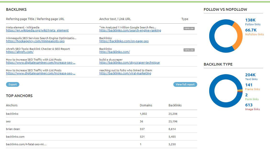 Semrush Domain Overview backlink