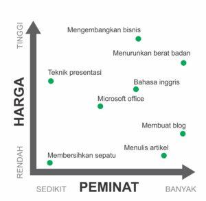 Graphic Ide Bisnis yang menjanjikan