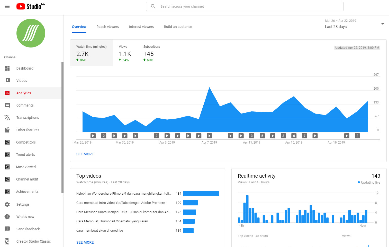 YouTube Analytics SUBMITClimb