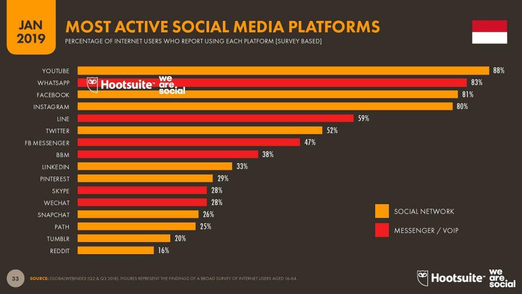grafic penggunaan socal media