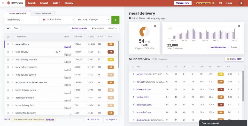 hasil report meal delivery dengan KWFinder