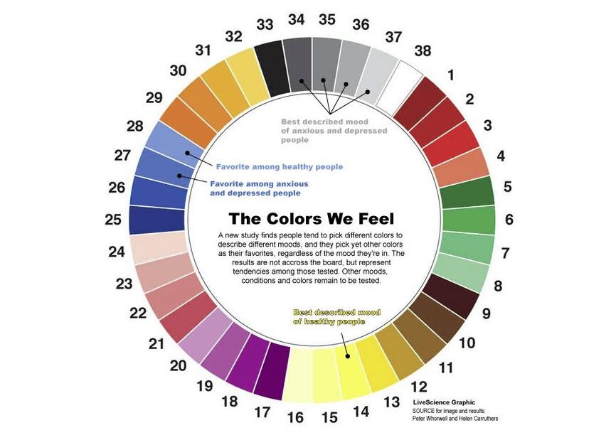 perasaan kita terhadap warna