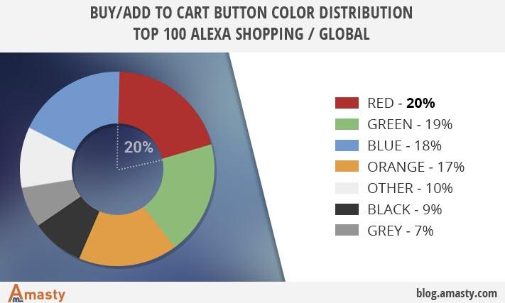 tombo buy warna merah dan hijau lebih mengkonversi