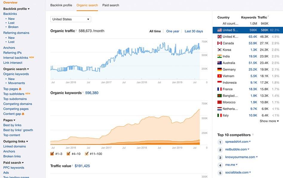 Riset keyword menggunakan Ahrefs Site Explorer