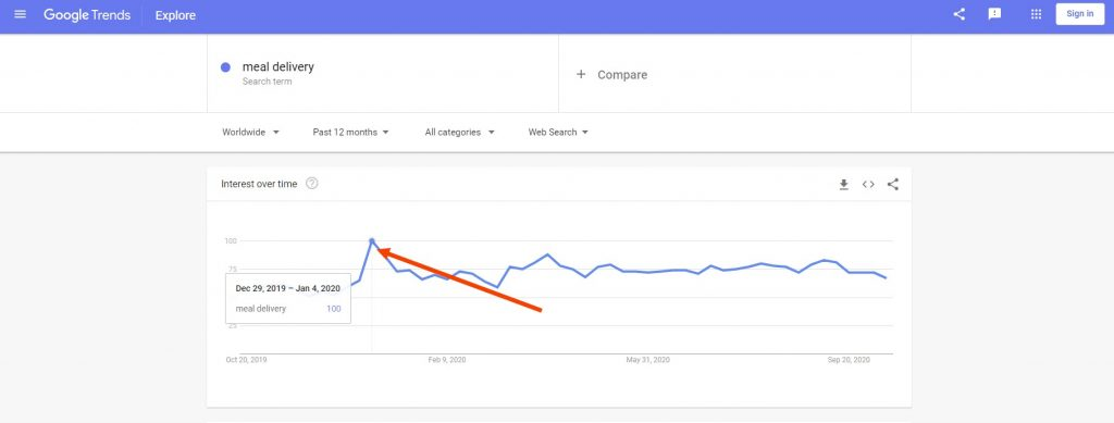 Jumlah Angka Pencarian di Google Trends