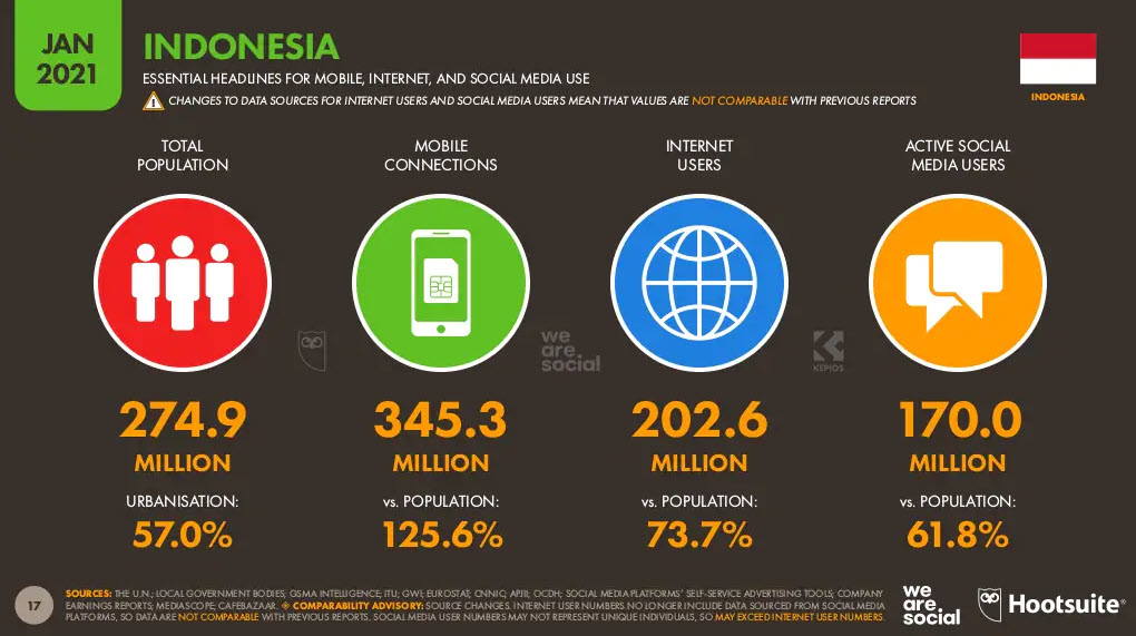 Indonesia Digital Overview